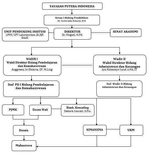 Struktur Organisasi AKAFARMA PIM